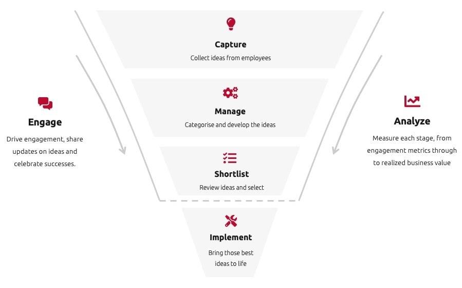 Employee Ideas Funnel-1