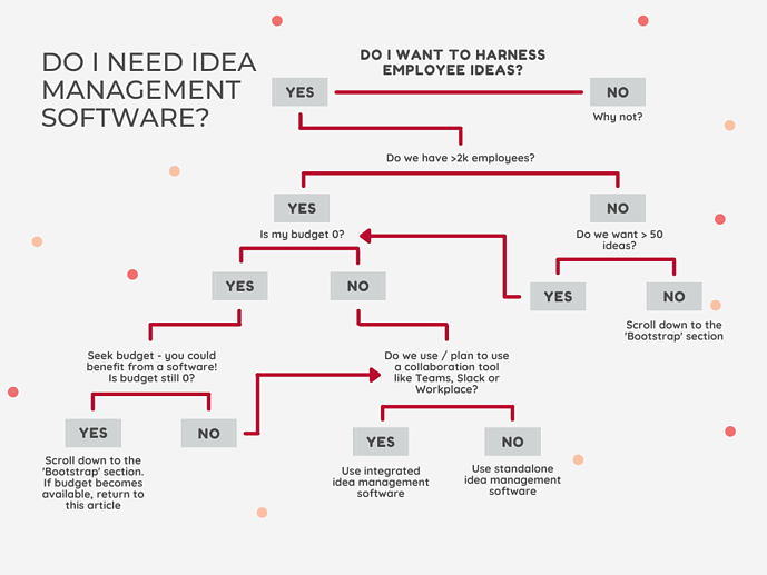 Sideways 6 - Do I need idea management software?