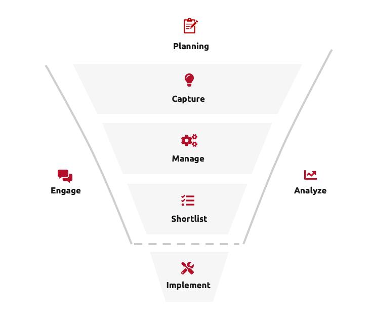 s6 model framework