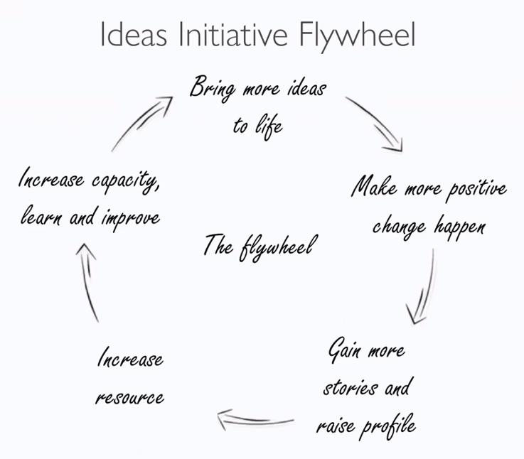 Ideas flywheel