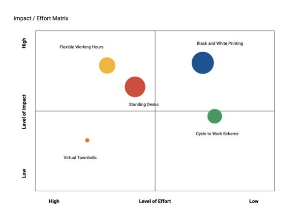 Sideways 6 - Effort Impact Ideas Matrix